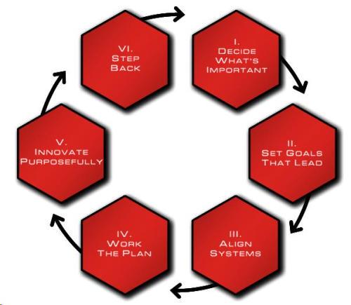 six-disciplines