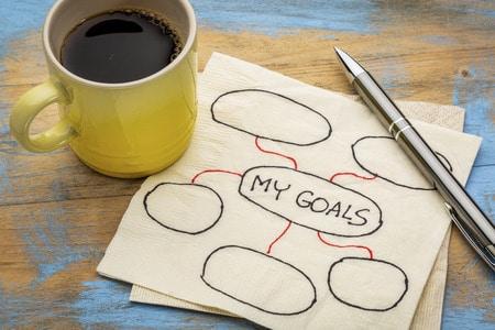 Goals Mind Map